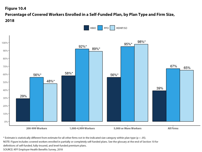 Figure 10.4: Percentage of Covered Workers Enrolled In a Self-Funded Plan, by Plan Type and Firm Size, 2018