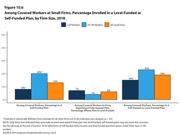 Figure 10.6: Among Covered Workers at Small Firms, Percentage Enrolled In a Level-Funded or Self-Funded Plan, by Firm Size, 2018