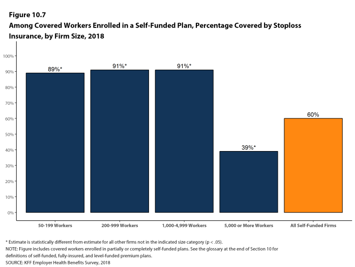 Figure 10.7: Among Covered Workers Enrolled In a Self-Funded Plan, Percentage Covered by Stoploss Insurance, by Firm Size, 2018