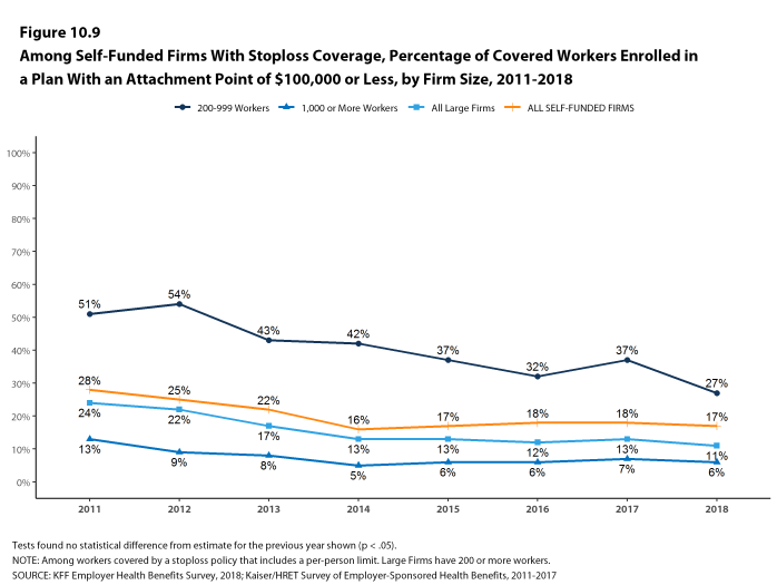 Figure 10.9: Among Self-Funded Firms With Stoploss Coverage, Percentage of Covered Workers Enrolled In a Plan With an Attachment Point of $100,000 or Less, by Firm Size, 2011-2018