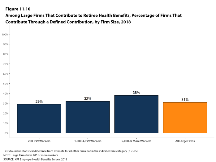 Figure 11.10: Among Large Firms That Contribute to Retiree Health Benefits, Percentage of Firms That Contribute Through a Defined Contribution, by Firm Size, 2018