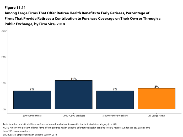 Figure 11.11: Among Large Firms That Offer Retiree Health Benefits to Early Retirees, Percentage of Firms That Provide Retirees a Contribution to Purchase Coverage On Their Own or Through a Public Exchange, by Firm Size, 2018