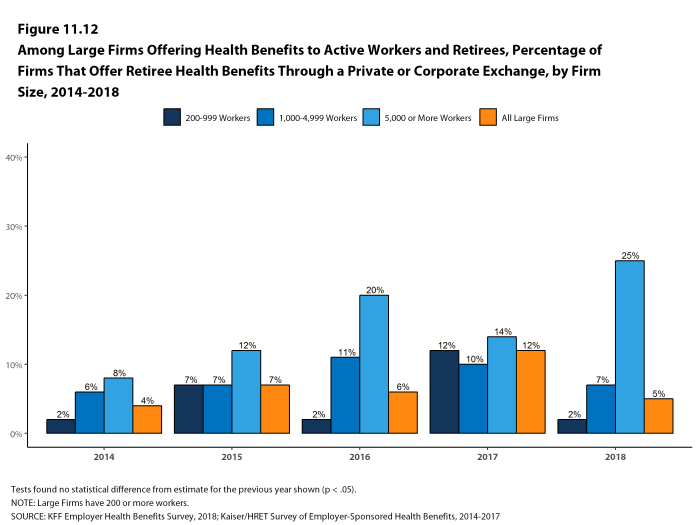 Figure 11.12: Among Large Firms Offering Health Benefits to Active Workers and Retirees, Percentage of Firms That Offer Retiree Health Benefits Through a Private or Corporate Exchange, by Firm Size, 2014-2018