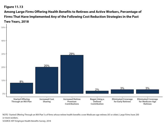 Figure 11.13: Among Large Firms Offering Health Benefits to Retirees and Active Workers, Percentage of Firms That Have Implemented Any of the Following Cost Reduction Strategies In the Past Two Years, 2018