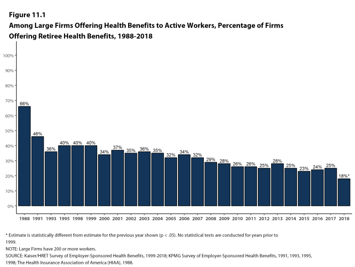Figure 11.1: Among Large Firms Offering Health Benefits to Active Workers, Percentage of Firms Offering Retiree Health Benefits, 1988-2018