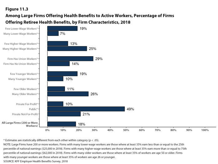 Figure 11.3: Among Large Firms Offering Health Benefits to Active Workers, Percentage of Firms Offering Retiree Health Benefits, by Firm Characteristics, 2018