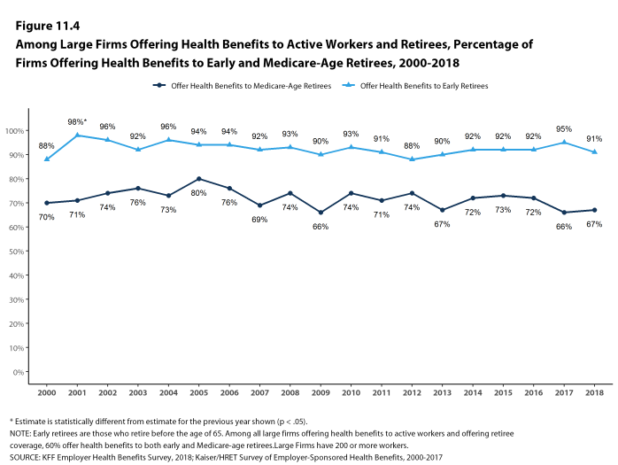 Figure 11.4: Among Large Firms Offering Health Benefits to Active Workers and Retirees, Percentage of Firms Offering Health Benefits to Early and Medicare-Age Retirees, 2000-2018
