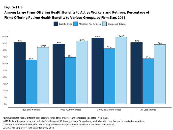 Figure 11.5: Among Large Firms Offering Health Benefits to Active Workers and Retirees, Percentage of Firms Offering Retiree Health Benefits to Various Groups, by Firm Size, 2018
