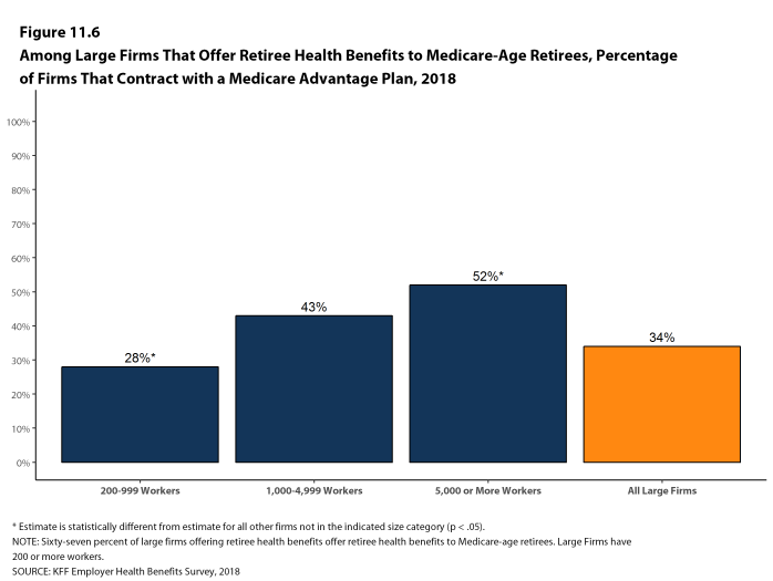 Figure 11.6: Among Large Firms That Offer Retiree Health Benefits to Medicare-Age Retirees, Percentage of Firms That Contract With a Medicare Advantage Plan, 2018