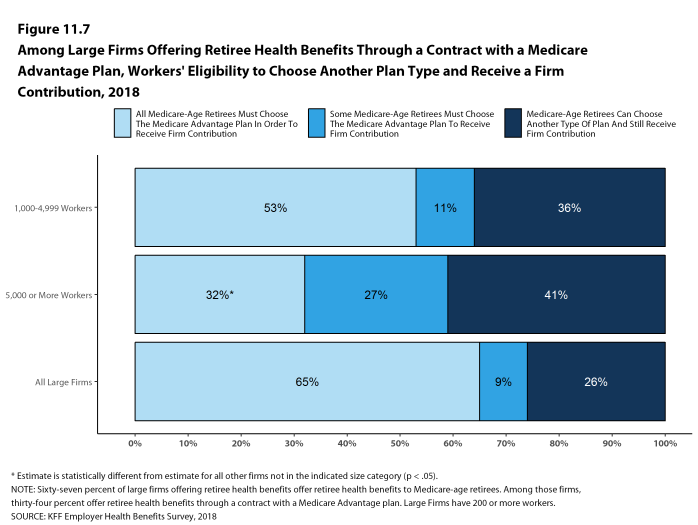 Figure 11.7: Among Large Firms Offering Retiree Health Benefits Through a Contract With a Medicare Advantage Plan, Workers' Eligibility to Choose Another Plan Type and Receive a Firm Contribution, 2018