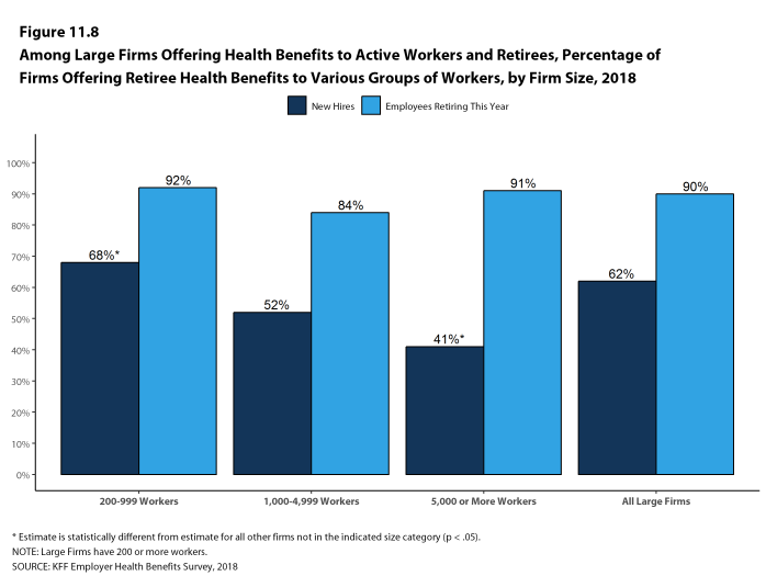 Figure 11.8: Among Large Firms Offering Health Benefits to Active Workers and Retirees, Percentage of Firms Offering Retiree Health Benefits to Various Groups of Workers, by Firm Size, 2018