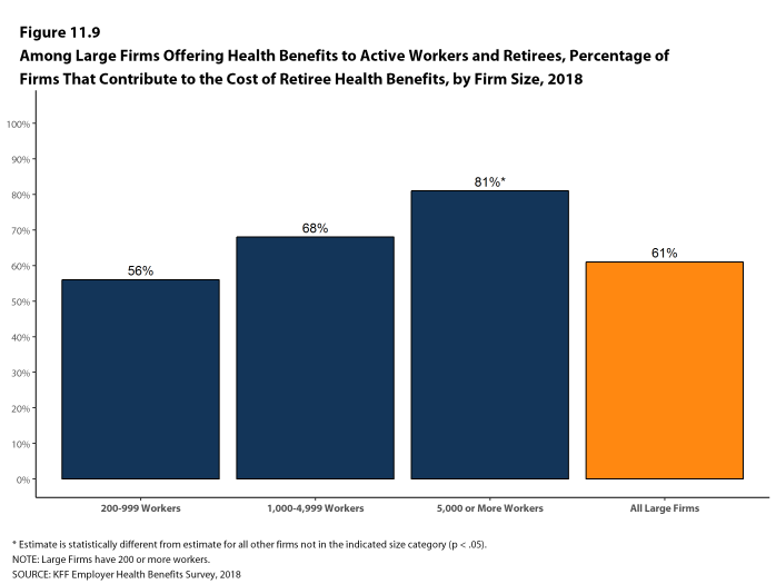 Figure 11.9: Among Large Firms Offering Health Benefits to Active Workers and Retirees, Percentage of Firms That Contribute to the Cost of Retiree Health Benefits, by Firm Size, 2018