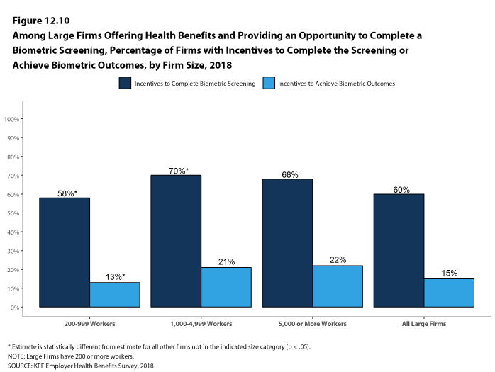 Figure 12.10: Among Large Firms Offering Health Benefits and Providing an Opportunity to Complete a Biometric Screening, Percentage of Firms With Incentives to Complete the Screening or Achieve Biometric Outcomes, by Firm Size, 2018