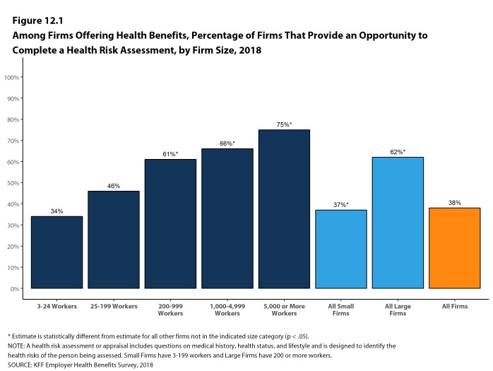 Figure 12.1: Among Firms Offering Health Benefits, Percentage of Firms That Provide an Opportunity to Complete a Health Risk Assessment, by Firm Size, 2018