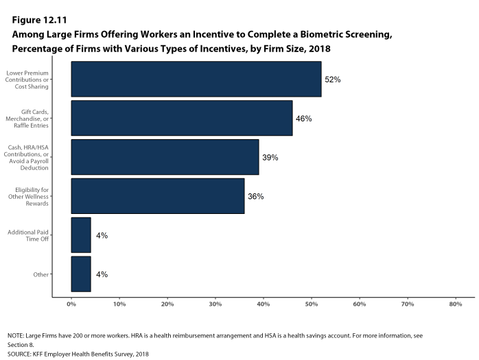 Figure 12.11: Among Large Firms Offering Workers an Incentive to Complete a Biometric Screening, Percentage of Firms With Various Types of Incentives, by Firm Size, 2018