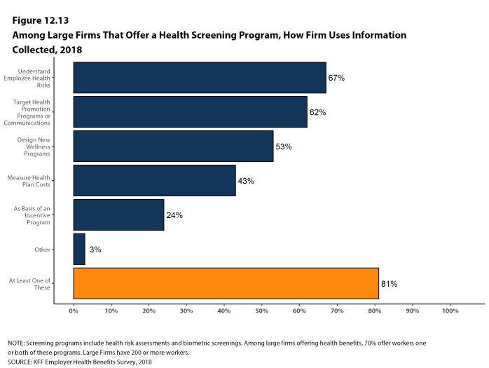 Figure 12.13: Among Large Firms That Offer a Health Screening Program, How Firm Uses Information Collected, 2018
