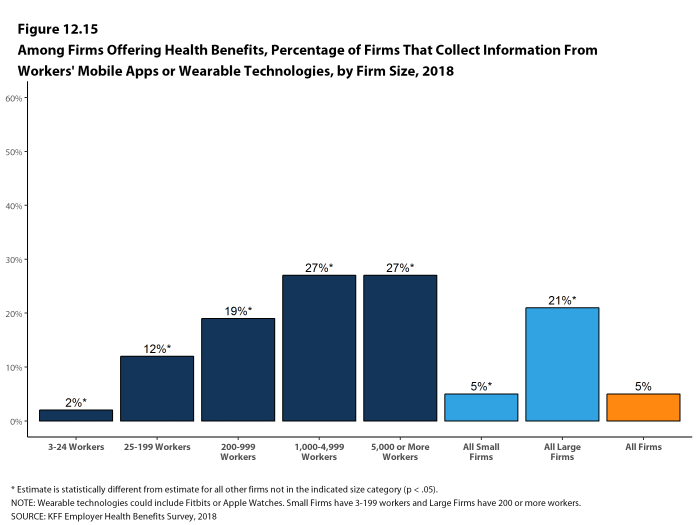 Figure 12.15: Among Firms Offering Health Benefits, Percentage of Firms That Collect Information From Workers' Mobile Apps or Wearable Technologies, by Firm Size, 2018
