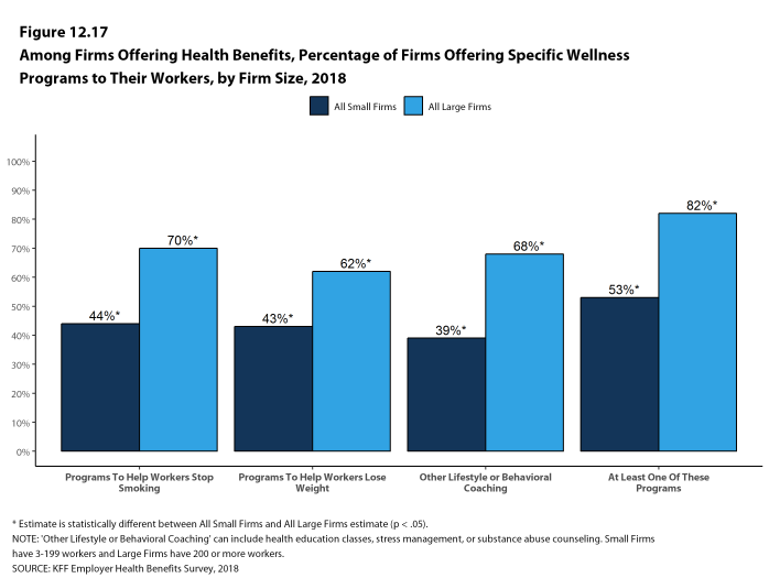 Figure 12.17: Among Firms Offering Health Benefits, Percentage of Firms Offering Specific Wellness Programs to Their Workers, by Firm Size, 2018
