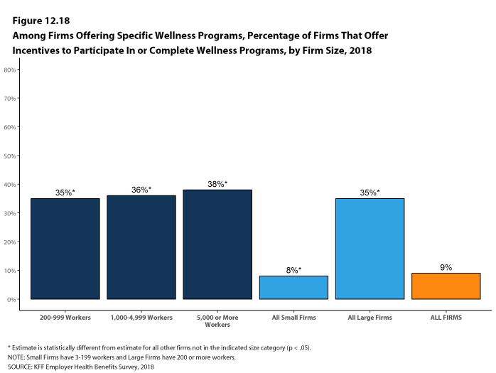 Figure 12.18: Among Firms Offering Specific Wellness Programs, Percentage of Firms That Offer Incentives to Participate In or Complete Wellness Programs, by Firm Size, 2018