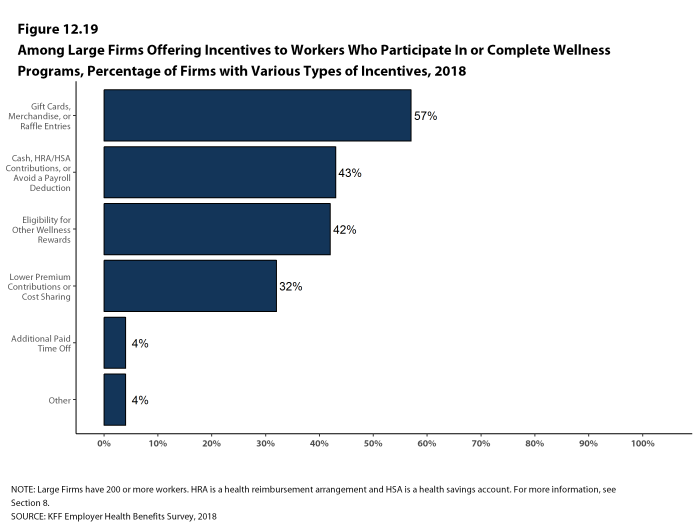 Figure 12.19: Among Large Firms Offering Incentives to Workers Who Participate In or Complete Wellness Programs, Percentage of Firms With Various Types of Incentives, 2018