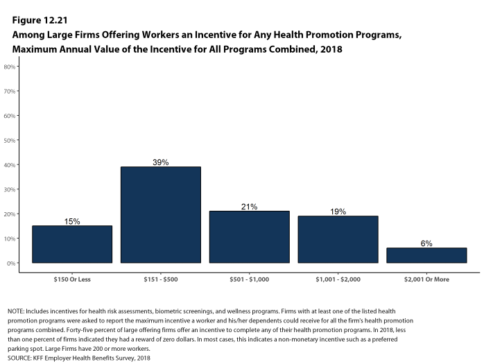 Figure 12.21: Among Large Firms Offering Workers an Incentive for Any Health Promotion Programs, Maximum Annual Value of the Incentive for All Programs Combined, 2018