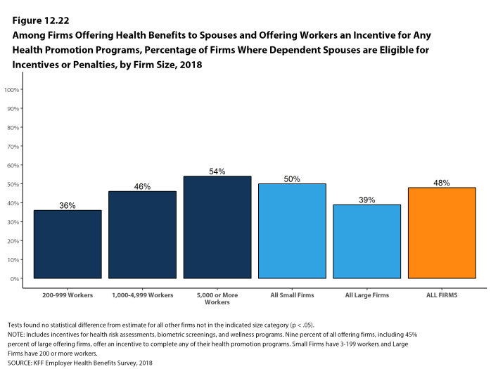 Figure 12.22: Among Firms Offering Health Benefits to Spouses and Offering Workers an Incentive for Any Health Promotion Programs, Percentage of Firms Where Dependent Spouses Are Eligible for Incentives or Penalties, by Firm Size, 2018