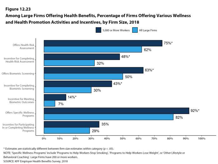 Figure 12.23: Among Large Firms Offering Health Benefits, Percentage of Firms Offering Various Wellness and Health Promotion Activities and Incentives, by Firm Size, 2018