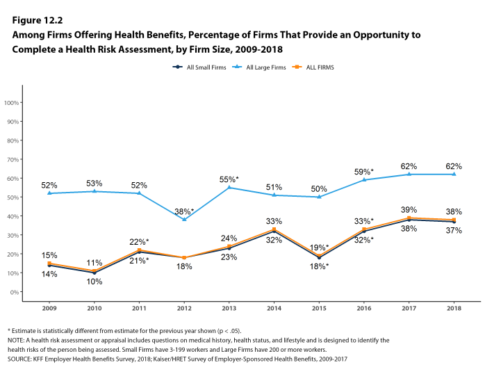 Figure 12.2: Among Firms Offering Health Benefits, Percentage of Firms That Provide an Opportunity to Complete a Health Risk Assessment, by Firm Size, 2009-2018