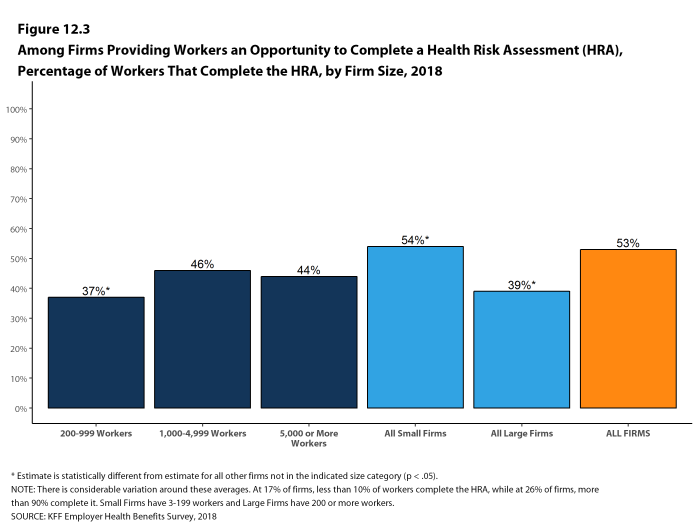 Figure 12.3: Among Firms Providing Workers an Opportunity to Complete a Health Risk Assessment (HRA), Percentage of Workers That Complete the HRA, by Firm Size, 2018