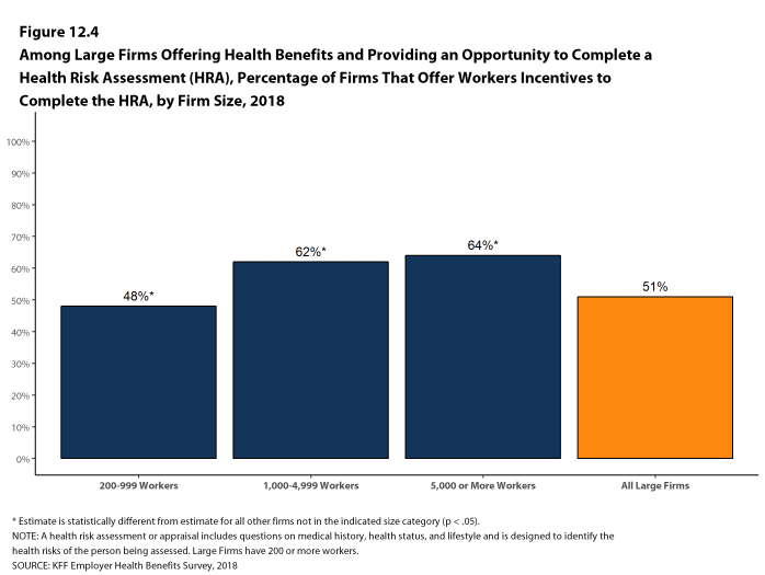 Figure 12.4: Among Large Firms Offering Health Benefits and Providing an Opportunity to Complete a Health Risk Assessment (HRA), Percentage of Firms That Offer Workers Incentives to Complete the HRA, by Firm Size, 2018