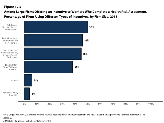 Figure 12.5: Among Large Firms Offering an Incentive to Workers Who Complete a Health Risk Assessment, Percentage of Firms Using Different Types of Incentives, by Firm Size, 2018