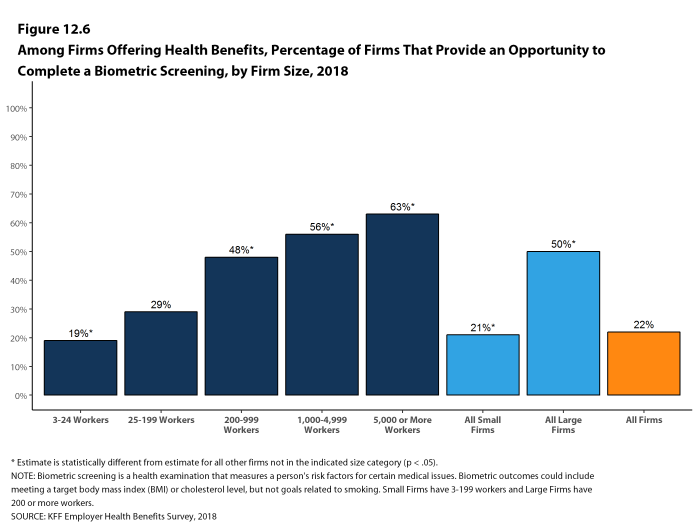 Figure 12.6: Among Firms Offering Health Benefits, Percentage of Firms That Provide an Opportunity to Complete a Biometric Screening, by Firm Size, 2018