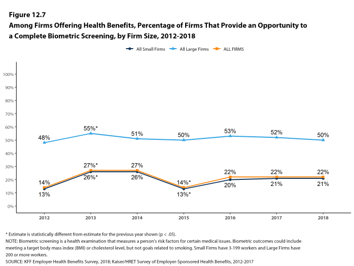 Figure 12.7: Among Firms Offering Health Benefits, Percentage of Firms That Provide an Opportunity to a Complete Biometric Screening, by Firm Size, 2012-2018