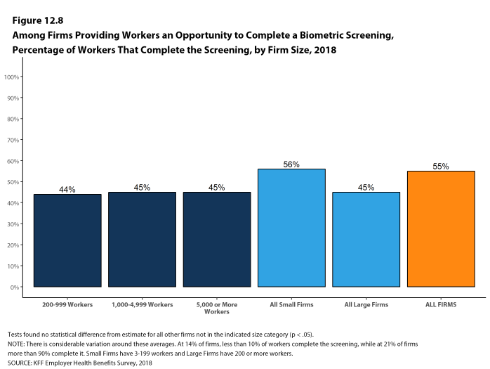 Figure 12.8: Among Firms Providing Workers an Opportunity to Complete a Biometric Screening, Percentage of Workers That Complete the Screening, by Firm Size, 2018