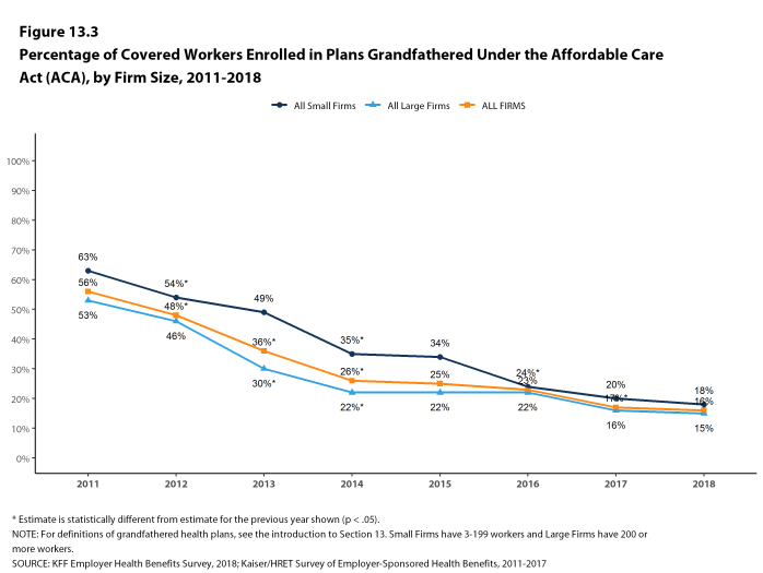 Figure 13.3: Percentage of Covered Workers Enrolled In Plans Grandfathered Under the Affordable Care Act (ACA), by Firm Size, 2011-2018