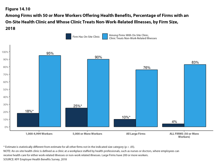 Figure 14.10: Among Firms With 50 or More Workers Offering Health Benefits, Percentage of Firms With an On-Site Health Clinic and Whose Clinic Treats Non-Work-Related Illnesses, by Firm Size, 2018