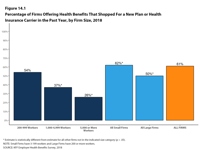 Figure 14.1: Percentage of Firms Offering Health Benefits That Shopped for a New Plan or Health Insurance Carrier In the Past Year, by Firm Size, 2018