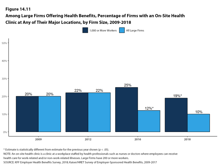 Figure 14.11: Among Large Firms Offering Health Benefits, Percentage of Firms With an On-Site Health Clinic at Any of Their Major Locations, by Firm Size, 2009-2018