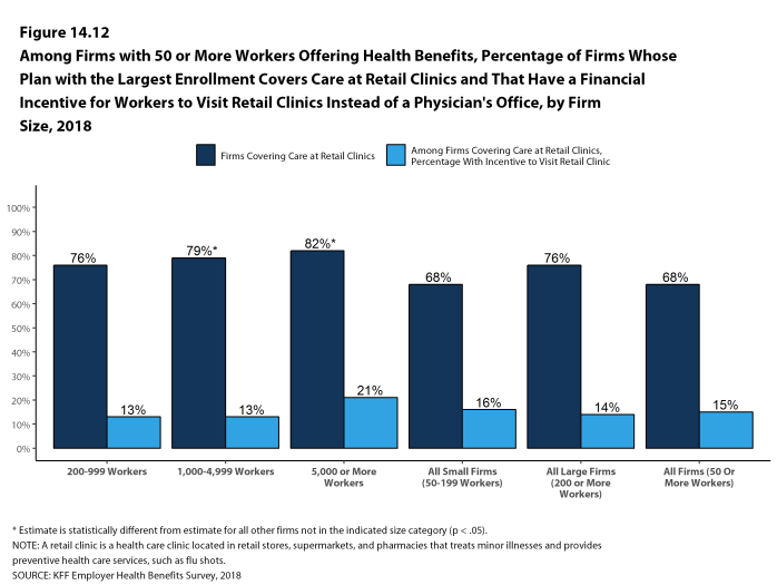 Figure 14.12: Among Firms With 50 or More Workers Offering Health Benefits, Percentage of Firms Whose Plan With the Largest Enrollment Covers Care at Retail Clinics and That Have a Financial Incentive for Workers to Visit Retail Clinics Instead of a Physician's Office, by Firm Size, 2018