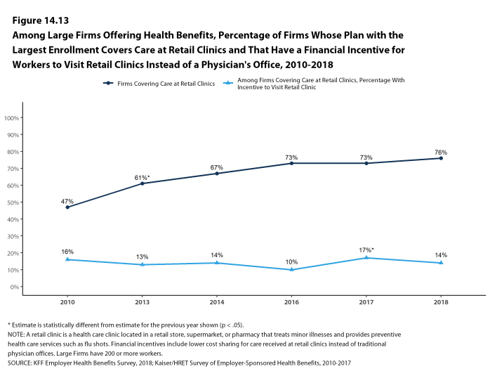 Figure 14.13: Among Large Firms Offering Health Benefits, Percentage of Firms Whose Plan With the Largest Enrollment Covers Care at Retail Clinics and That Have a Financial Incentive for Workers to Visit Retail Clinics Instead of a Physician's Office, 2010-2018