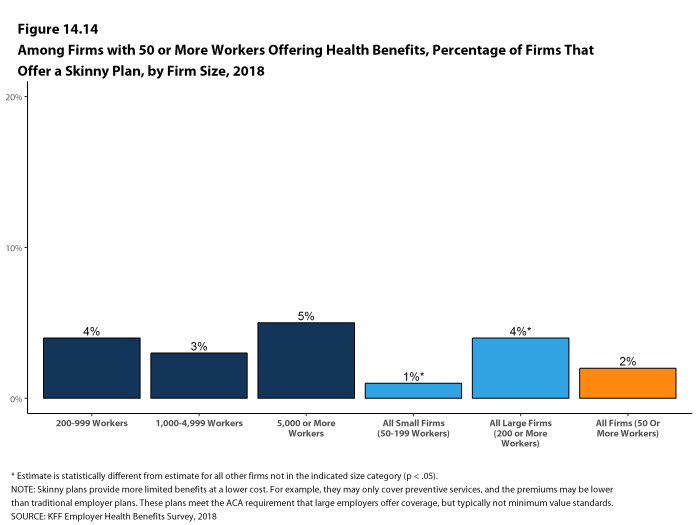 Figure 14.14: Among Firms With 50 or More Workers Offering Health Benefits, Percentage of Firms That Offer a Skinny Plan, by Firm Size, 2018