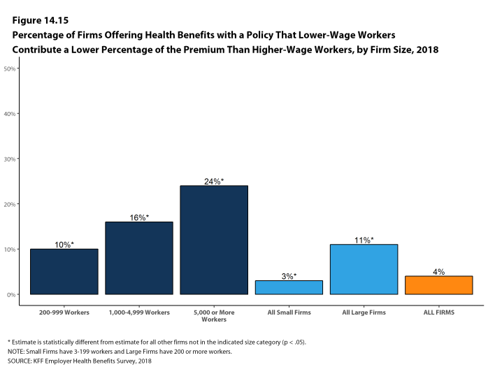 Figure 14.15: Percentage of Firms Offering Health Benefits With a Policy That Lower-Wage Workers Contribute a Lower Percentage of the Premium Than Higher-Wage Workers, by Firm Size, 2018