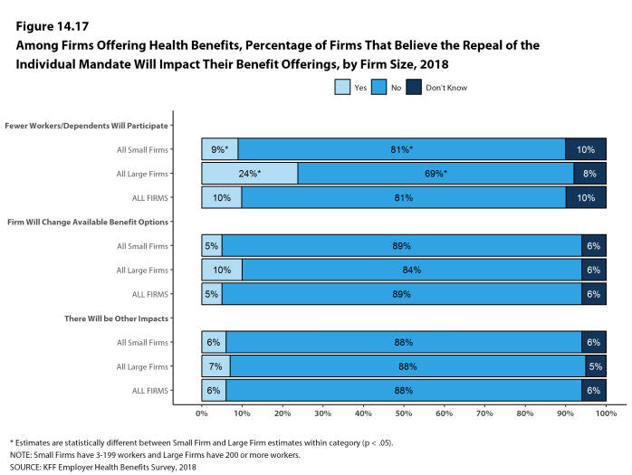 Figure 14.17: Among Firms Offering Health Benefits, Percentage of Firms That Believe the Repeal of the Individual Mandate Will Impact Their Benefit Offerings, by Firm Size, 2018