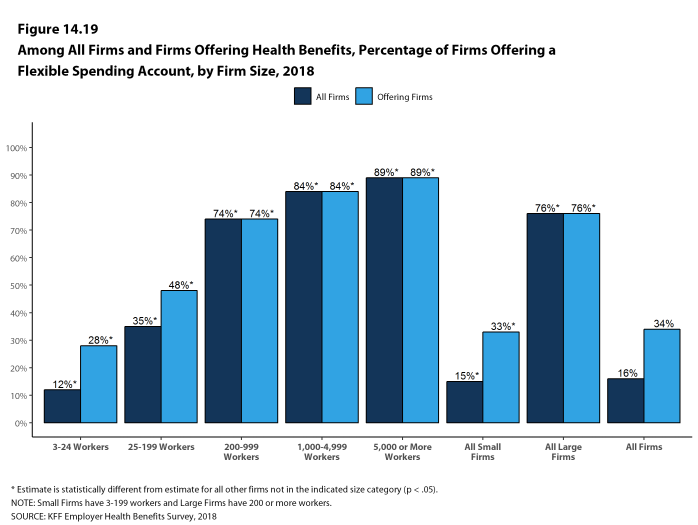 Figure 14.19: Among All Firms and Firms Offering Health Benefits, Percentage of Firms Offering a Flexible Spending Account, by Firm Size, 2018