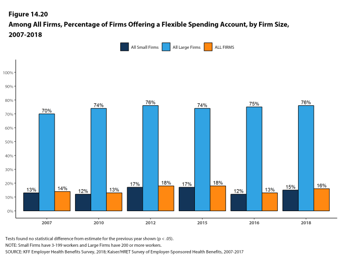 Figure 14.20: Among All Firms, Percentage of Firms Offering a Flexible Spending Account, by Firm Size, 2007-2018