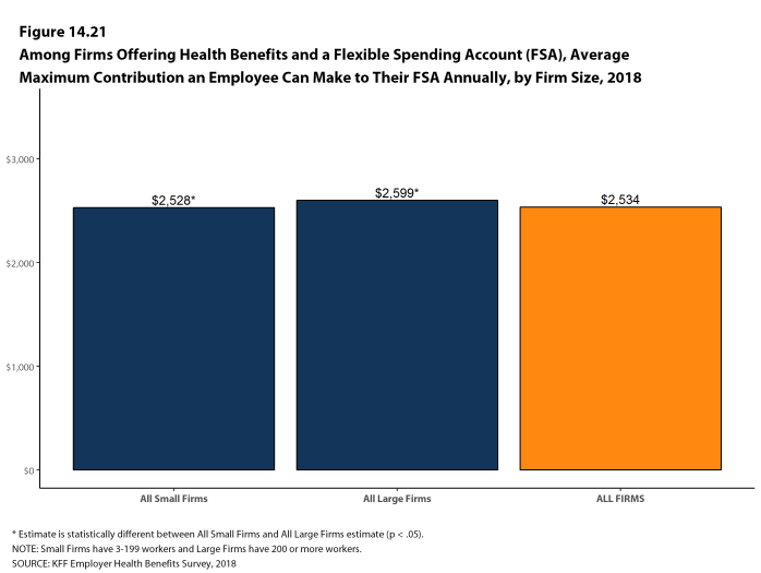 Figure 14.21: Among Firms Offering Health Benefits and a Flexible Spending Account (FSA), Average Maximum Contribution an Employee Can Make to Their FSA Annually, by Firm Size, 2018
