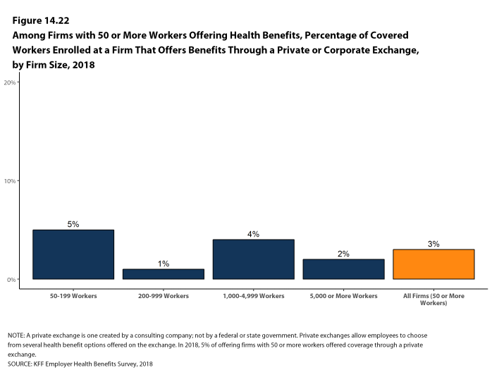 Figure 14.22: Among Firms With 50 or More Workers Offering Health Benefits, Percentage of Covered Workers Enrolled at a Firm That Offers Benefits Through a Private or Corporate Exchange, by Firm Size, 2018