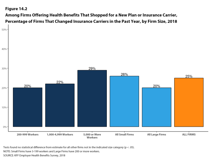 Figure 14.2: Among Firms Offering Health Benefits That Shopped for a New Plan or Insurance Carrier, Percentage of Firms That Changed Insurance Carriers In the Past Year, by Firm Size, 2018