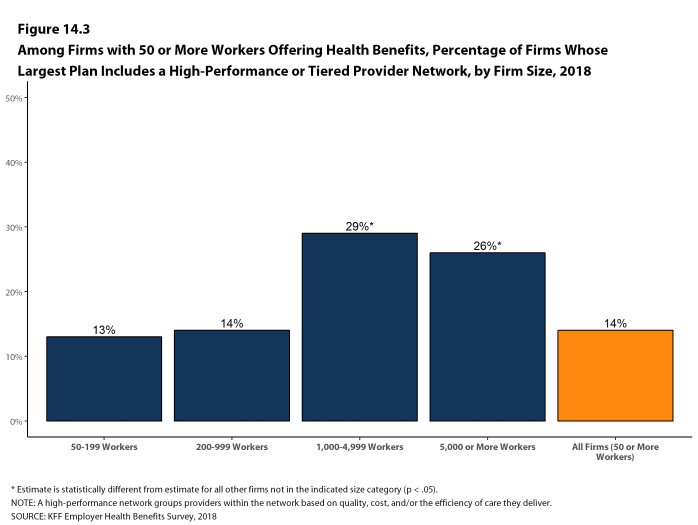 Figure 14.3: Among Firms With 50 or More Workers Offering Health Benefits, Percentage of Firms Whose Largest Plan Includes a High-Performance or Tiered Provider Network, by Firm Size, 2018