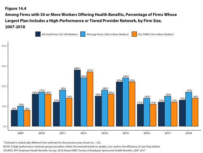 Figure 14.4: Among Firms With 50 or More Workers Offering Health Benefits, Percentage of Firms Whose Largest Plan Includes a High-Performance or Tiered Provider Network, by Firm Size, 2007-2018
